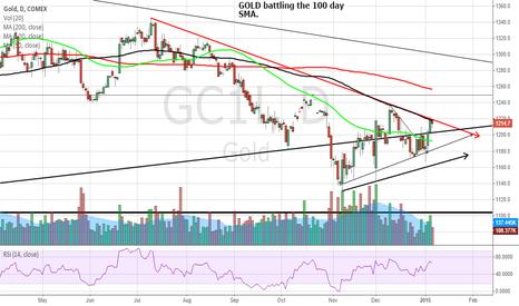 GC1!: basic chart Gold battleground $NUGT $DUST $JNUG $JDST