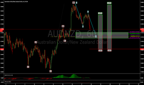 AUDNZD: AUDNZD: POTENTIAL BUYING OPPORTUNITY WITH LOW RISK HIGH REWARD!!