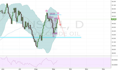 USOIL: wti watch this level