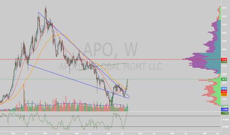 APO: $APO falling wedge breakout