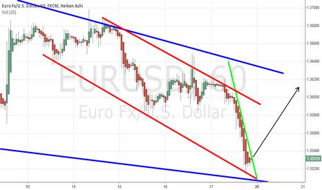 EURUSD: EUR/USD 1.3600 Target