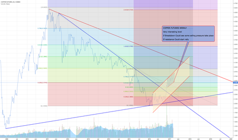 HG1!: COPPER FUTURES WEEKLY  Very interesting level