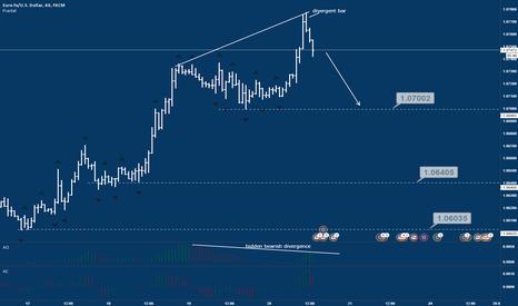 EURUSD: Hidden bearish divergence in the background, buying looks risky!