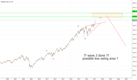 NDX: w3 or w5  done or will test box swing area