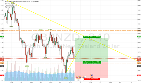 GBPNZD: GBPNZD at strong support