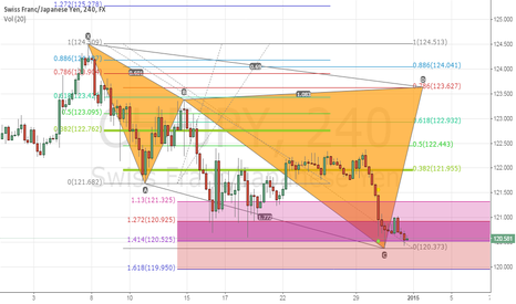 CHFJPY: Bearish Cypher CHFJPY H4