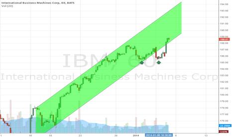 IBM: Affirmation of multi-day up?