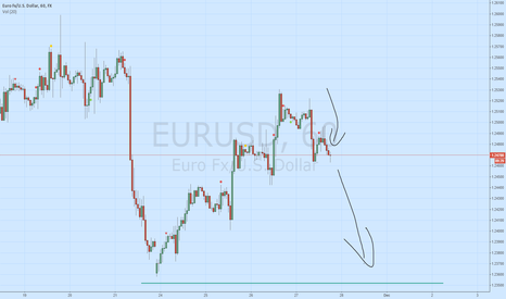 EURUSD: EUR/USD downtrend continues