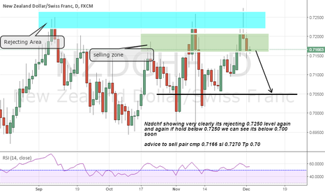 NZDCHF: nzdchf short advice on strong resistance