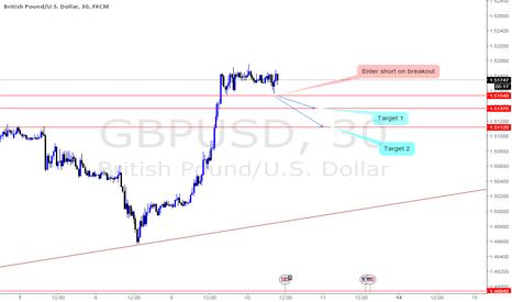 GBPUSD: Enter short on breakout