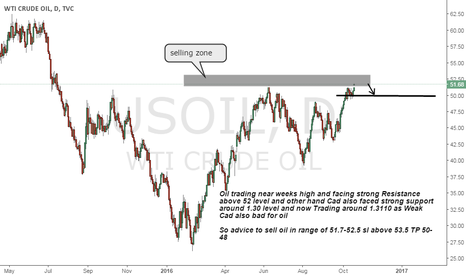 USOIL: oil sell on Daily Strong Resistance weak Cad