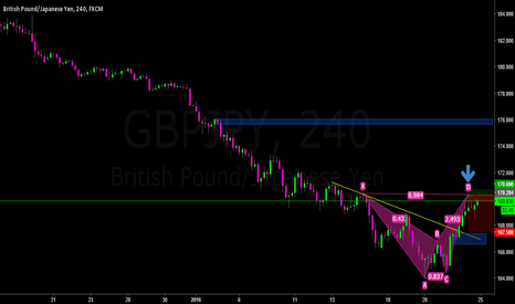 GBPJPY: Sell GJ with harmonic pattern