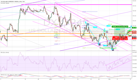 DXY: Now lets go for TP2