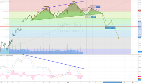 SPY: H/S potential forming on SPY