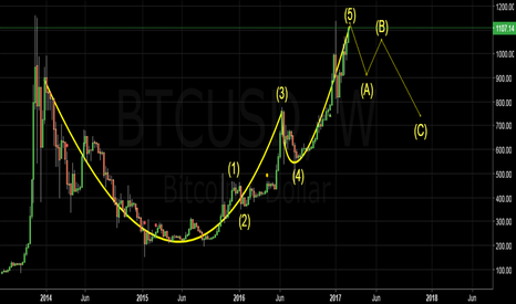 BTCUSD: BITCOIN...Sell at the rejection of $1,100