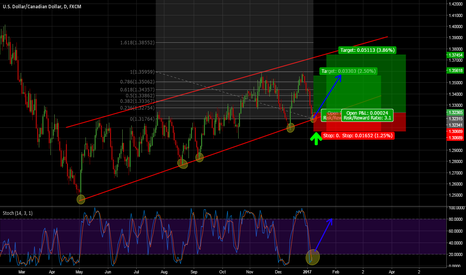 USDCAD: USDCAD LONG TRADE FOR TREND PROJECTION