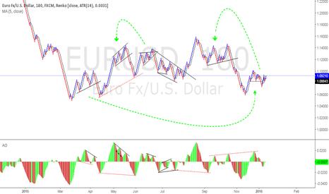 EURUSD: True market fractals which repeat it self again and again