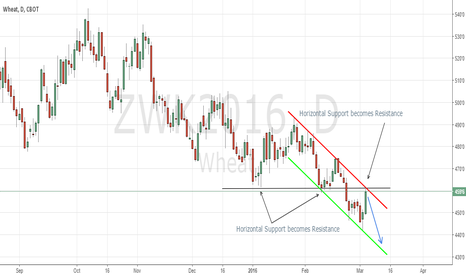 ZWK2016: Wheat short play opportunity