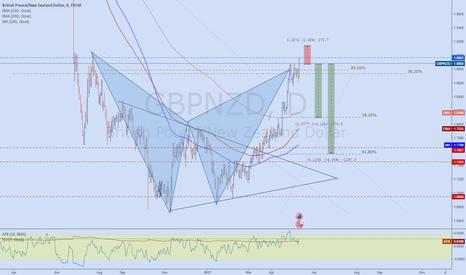 GBPNZD: GBPNZD BAT bearish pattern