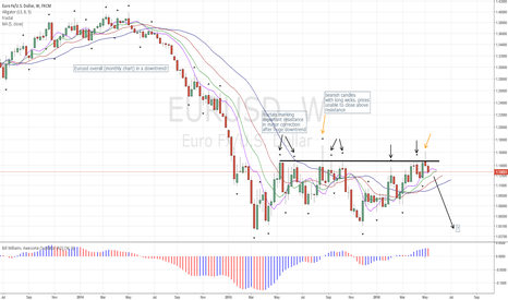 EURUSD: Eurusd possibly Ending Major Correction