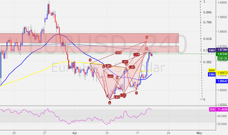 EURUSD: EURUSD - 2 areas of interest- Short