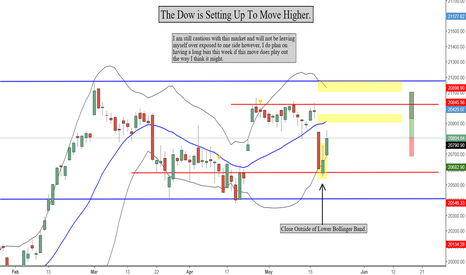 DJI: The Dow is setting up to move Higher! This Gap is trying to fill