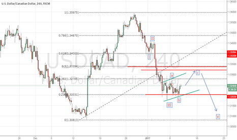 USDCAD: I just see a reason to some upward move in this recent price