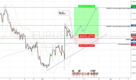 EURUSD: EURUSD Bullish Probability - Buying the Upside Break
