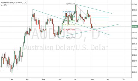 AUDUSD: Long from strong support t/p 0,943, s/l 09288