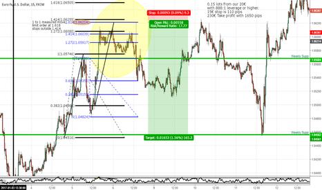 EURUSD: Eur/usd sample trade for 20-100k