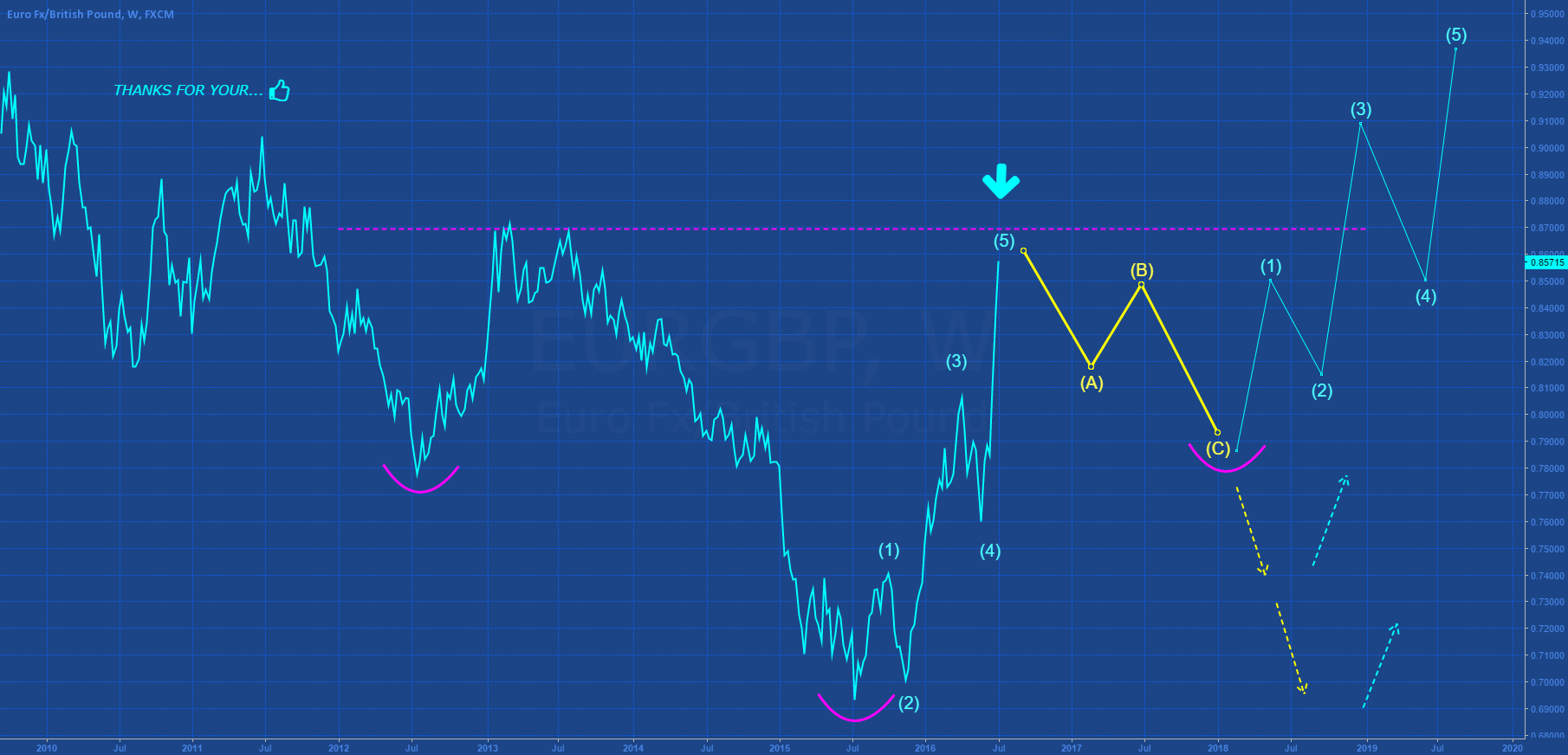 EURGBP: CORRECTIVE STRUCTURE