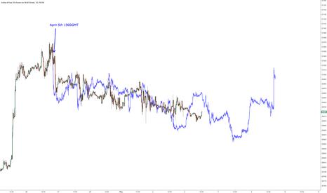 US30: $DJIA May repeating April