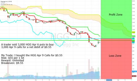 HGG: Bullish Flow in HGG