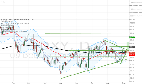 DXY: Too much different signals