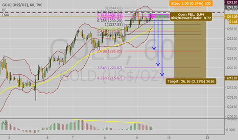 GOLD: GOLD 1H SELL!