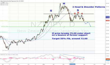 NZDJPY: NZDJPY Head & Shoulder Pattern