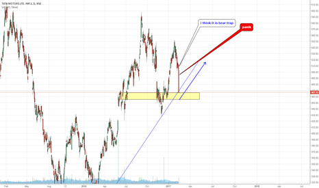 TATAMOTORS: tatamotors bear trap