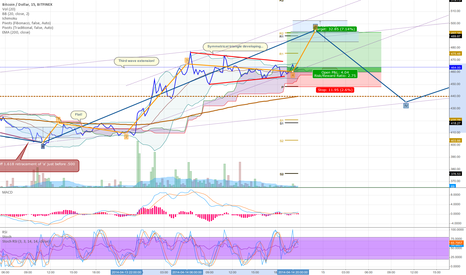 BTCUSD: Tracing the Elliots II, Last part of wave III.