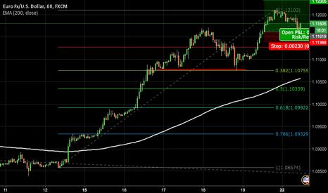 EURUSD: EUR/USD bullish reverse in action