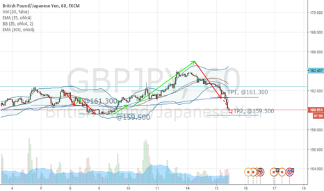 GBPJPY: Further Short Confirmed, TP2 @159.500