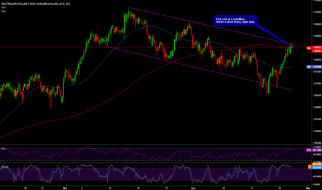 AUDNZD: AUDNZD first test of a trend line, short there
