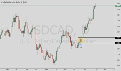 USDCAD: Long term buy signal
