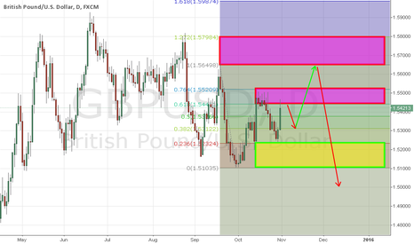 GBPUSD: GBPUSD: EAT UPSIDE EAT DOWNSIDE