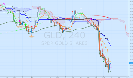 GLD: No need to worry about $GOLD, will bounce back next week.