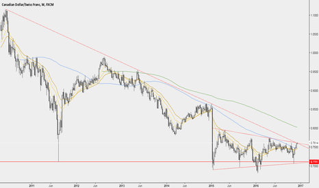 CADCHF: CADCHF breaking out on the weekly chart
