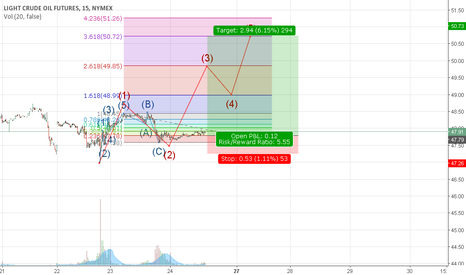 CL1!: crude oil third wave going to start