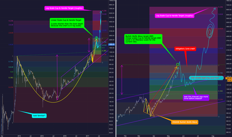 BTCUSD: Bitcoin BTCUSD - Crazy Idea (that's a little bit plausible)