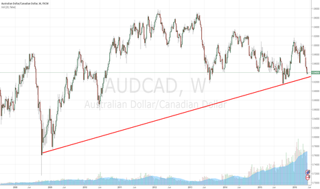 AUDCAD: Weekly AUDCAD Trend