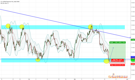 USDJPY: USDJPY Daily Support rejection LONG term