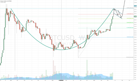 BTCUSD: $995, targets locked. New bubble later.